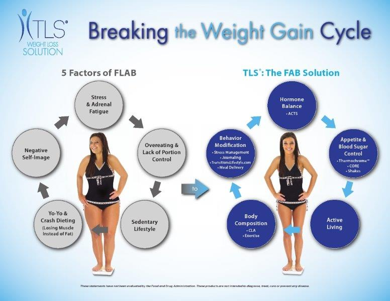 TLS Weight Loss Solution | Vera's Network